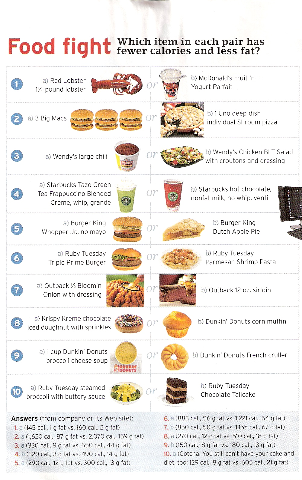 Price Of Fast Food Pared To Healthy